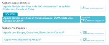 BouyguesTelecom option appels vers l'étranger