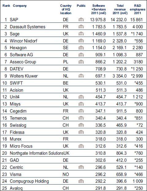 Classement Truffle 100 des éditeurs européens: les 25 premiers (2011)
