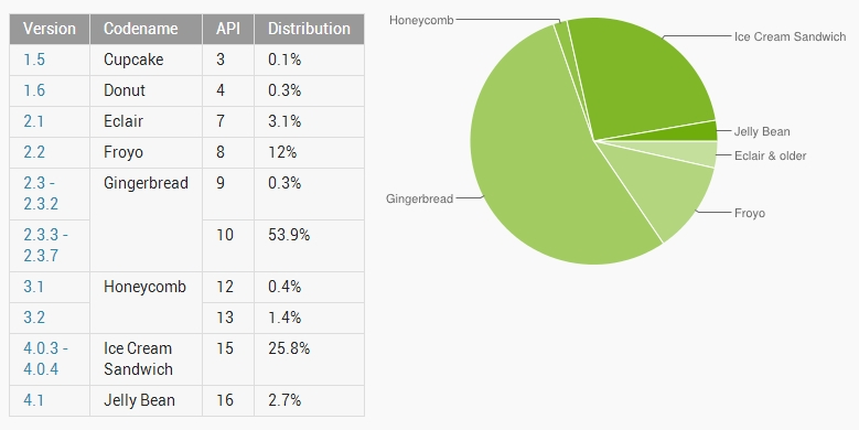 Dashboards Android Developers © Android Open Source Project