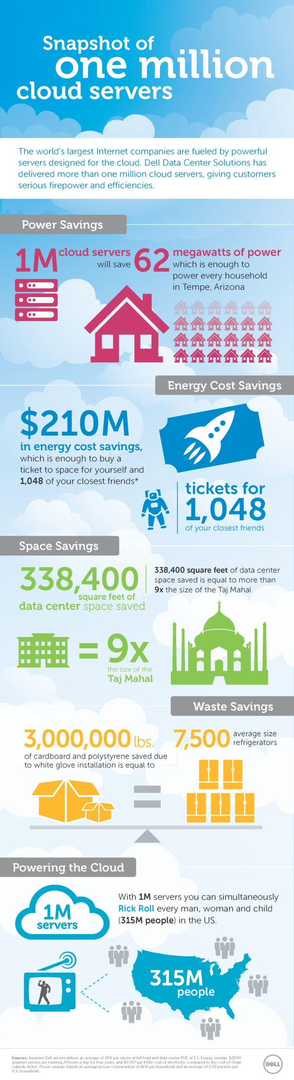 Dell DCS infographic