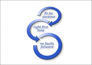 Figure 2 - les principes pour délivrer la solution © Sogeti