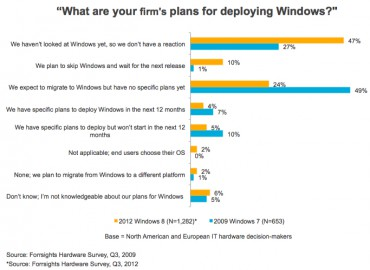 Forrester : Windows 8 intentions d'adoption des entreprises