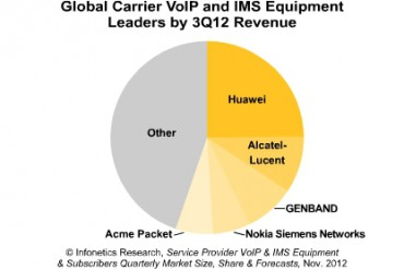 Infonetics Research : marché VoIP-IMS 3e trimestre 2012