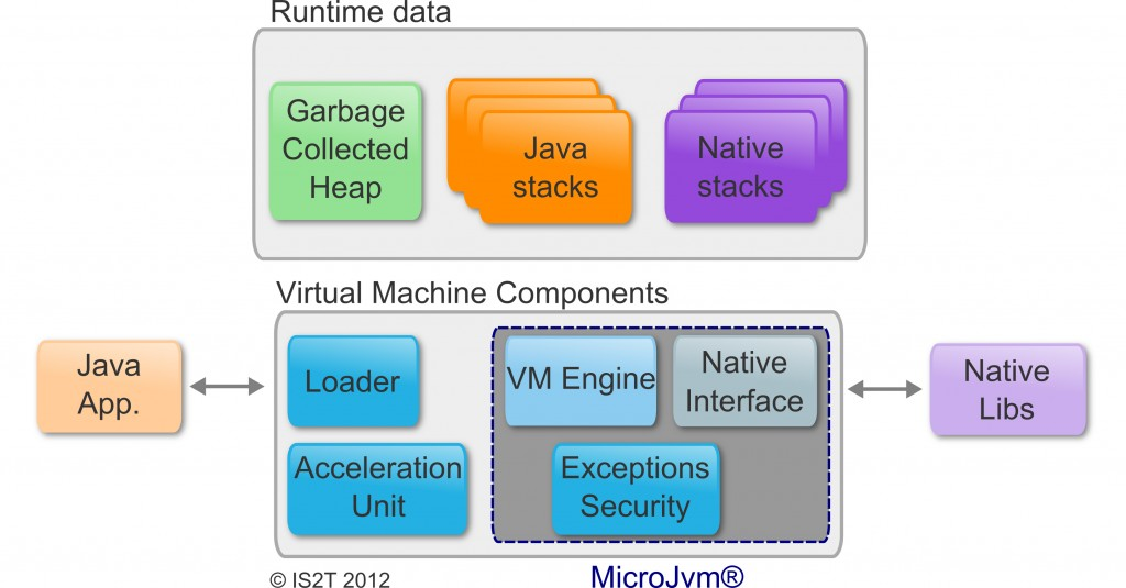 MicroJVM bloc diagram © IS2T