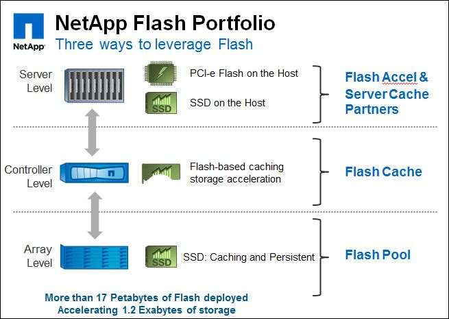 NetApp, portefeuille offre 'flash SSD'__