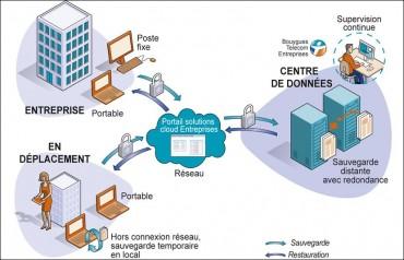 Offre Cloud PME de Bouygues Telecom_29 nov2012