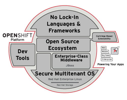 OpenShift Enterprise architecture PaaS open source