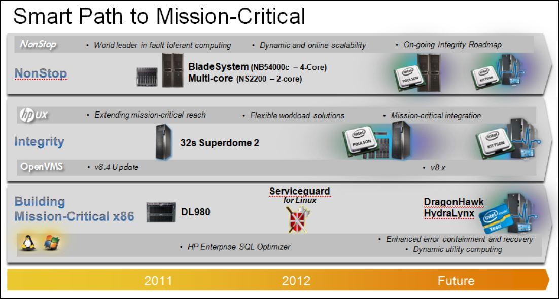 Roadmap Odyssey de HP pour l'Itanium