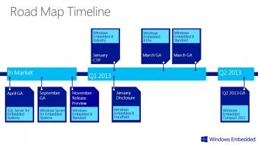Windows Embedded Roadmap © Microsoft