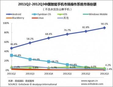 Android marché chinois au 3e trimestre 2012