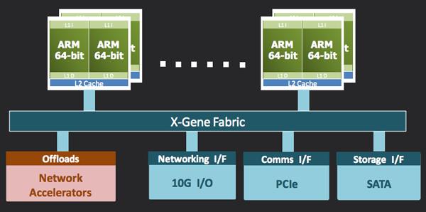 architecture serveur ARM 64 X-Gene