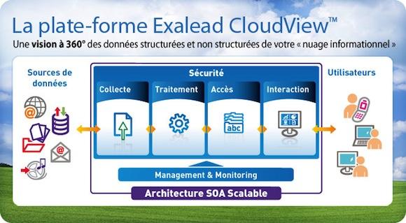 exalead cloudview platform