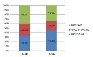 Mediametrie : smartphones en France 3e trimestre 2012