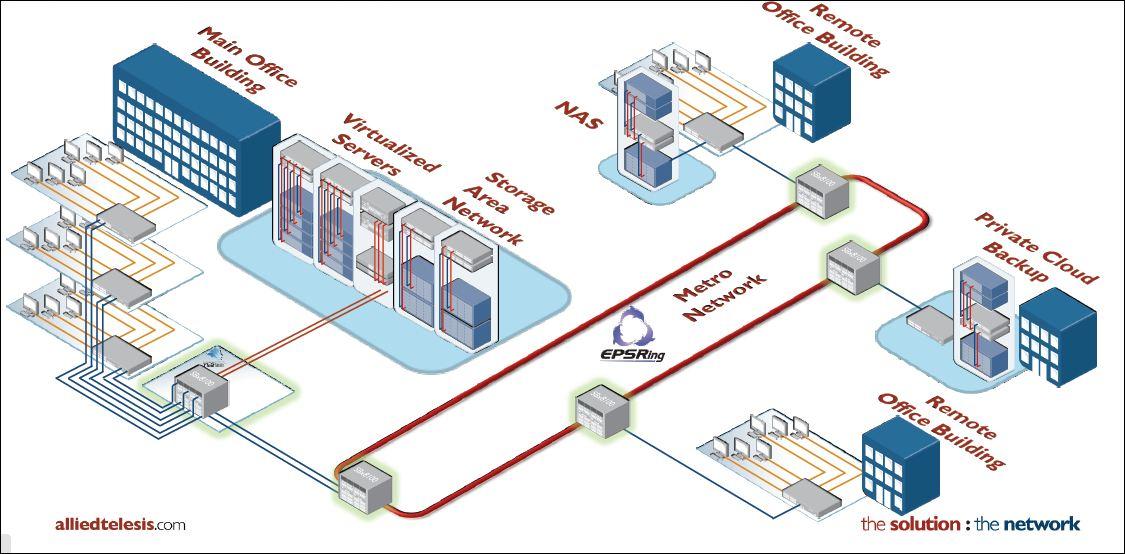 Allied Telesis,  commutateur 40 gigabits pour cloud