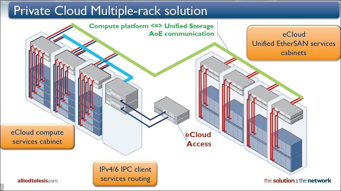 Allied Telesis, configuration Private cloud en 40 gigabits