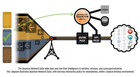 BroadHop Quantum Suite