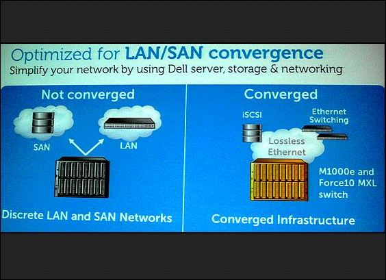 Dell World 2012 entretien Peter Korce convergence LAN SAN