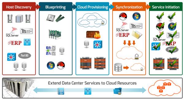 Du datacenter au cloud public
