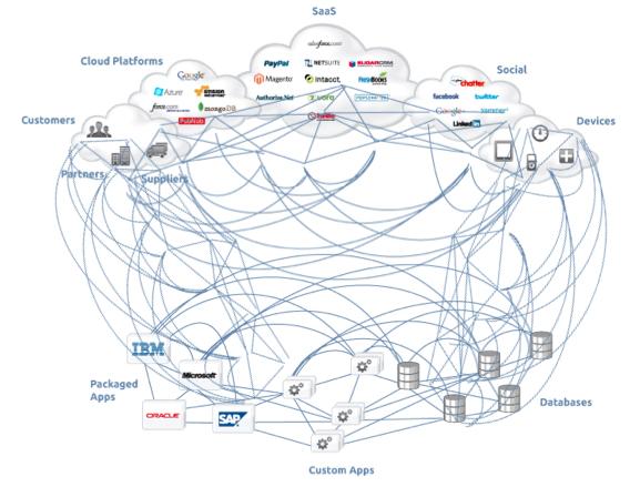 Connexion des applications et technologies avant MuleSoft
