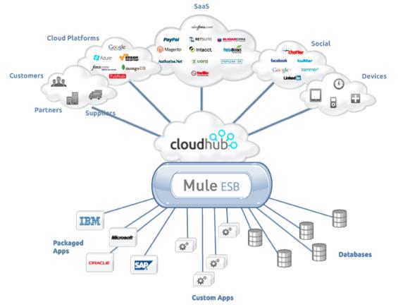Avec l'ESB dans le cloud de MuleSoft