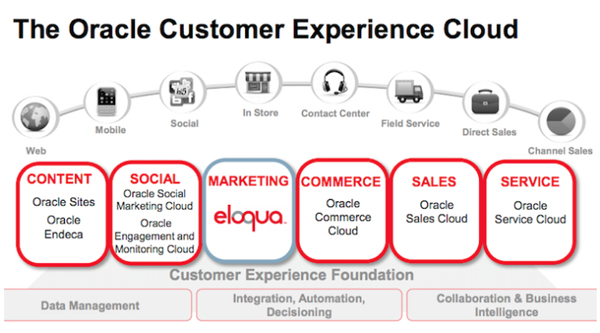 Eloqua et Oracle Marketing Cloud