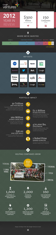 Google Ventures infographie
