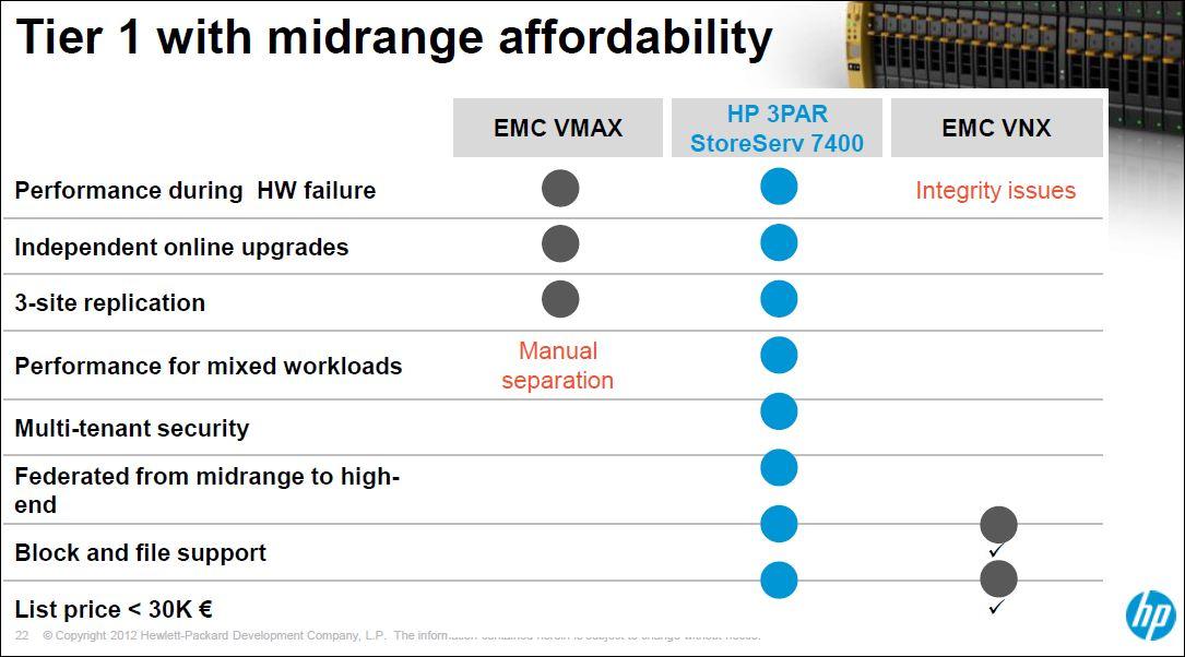 HP 3PAR StoreServ 7000, versus EMC