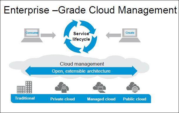 HP Cloud Service Automation 1.1