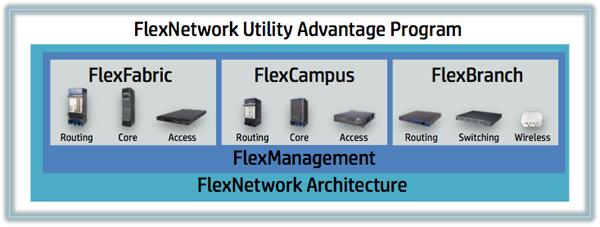 HP FlexNetwork Utility Advantage Program