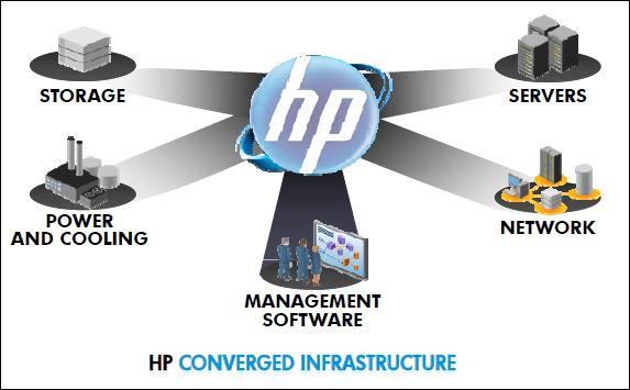 HP, stratégie de convergence
