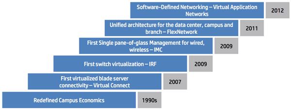 Evolution offre réseau d'HP Networking