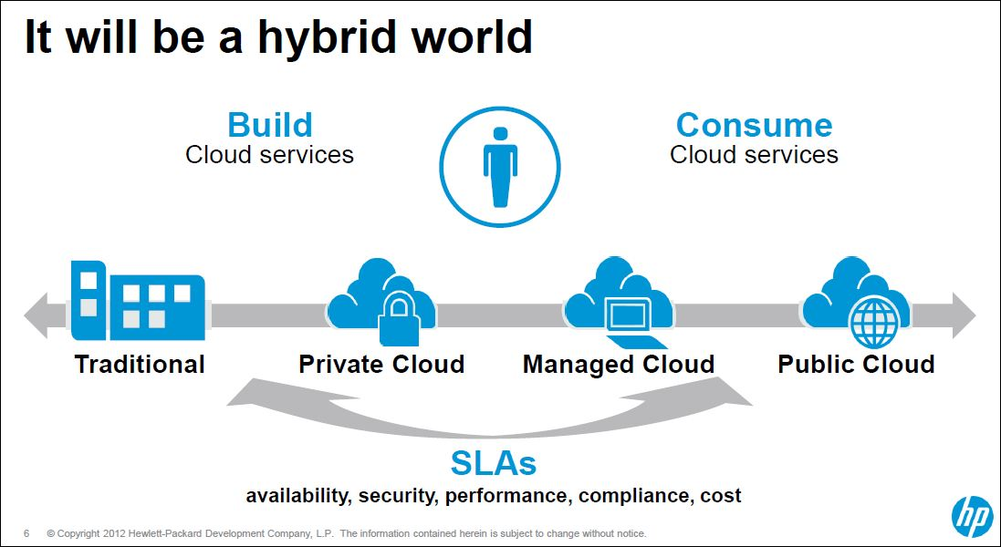 HP vers le cloud hybride