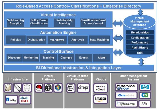 L'architecture Adaptive Management Platform de ManageIQ
