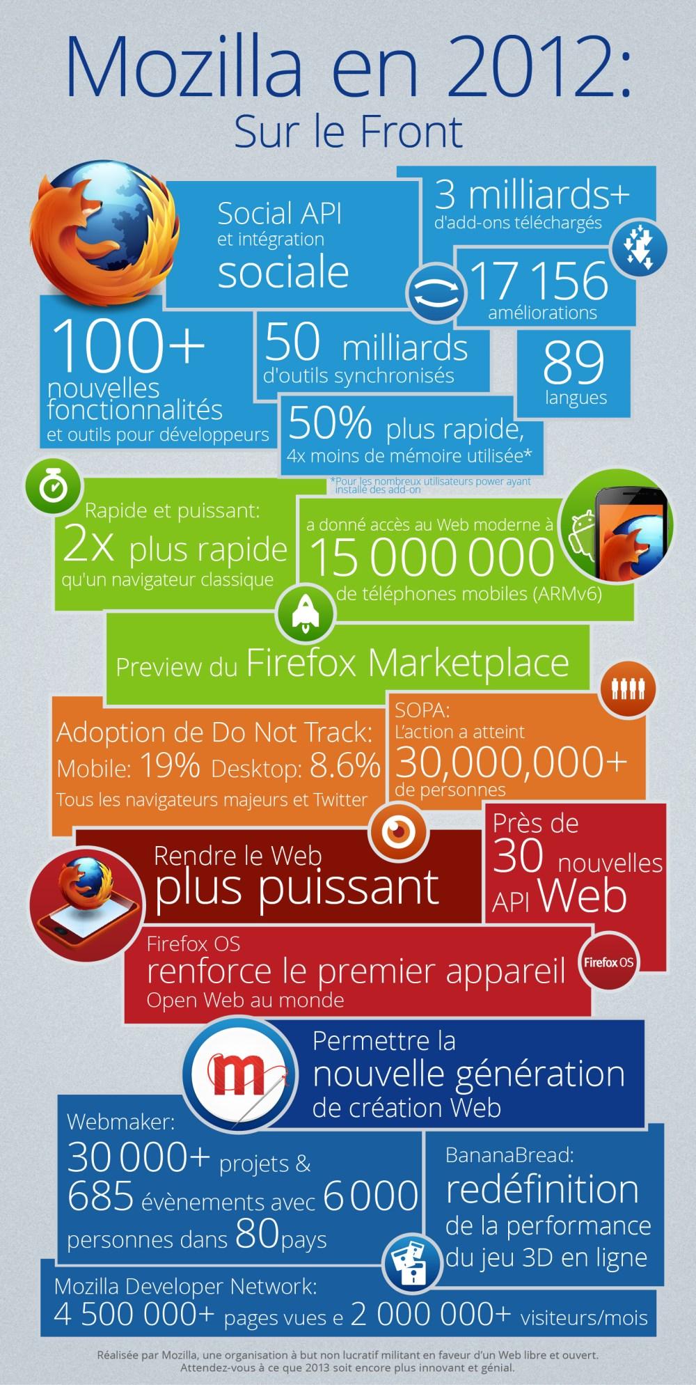 Mozilla Firefox bilan 2012 infographie © Mozilla
