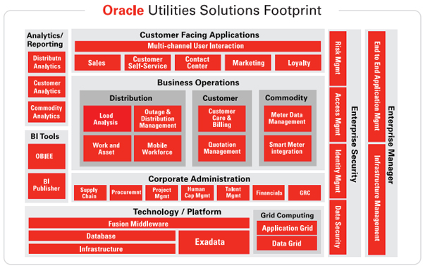Oracle Utilities Solutions