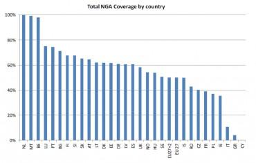 Point Topic taux de couverture des réseaux très haut débit en Europe