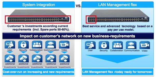 Swisscom integration vs LAN ppu