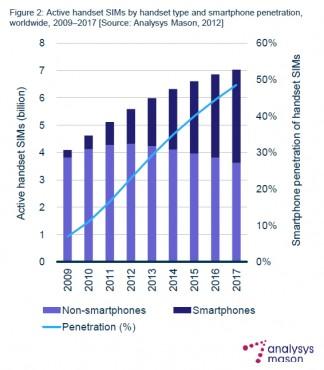 Analysys Mason smartphones 2017