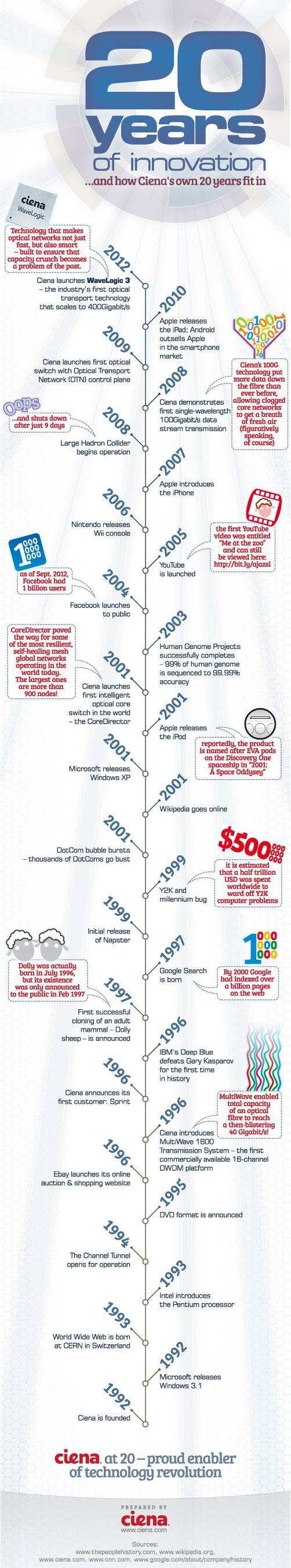 Ciena : 20 ans d'innovations numériques
