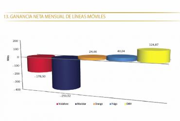 Ventes de mobiles en Espagne