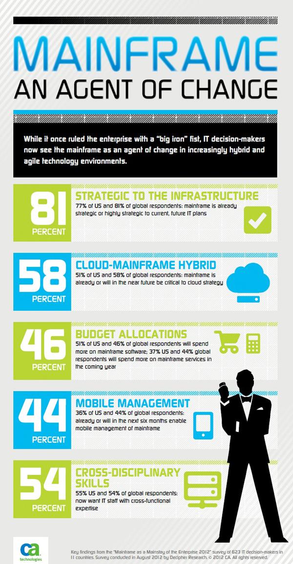 CA étude DSI, mainframe et cloud