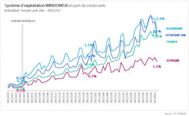 La part de marché de Windows 8 en Europe (source AT-Institut)