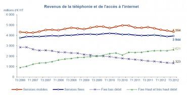 Les revenus des opérateurs français en baisse au troisième trimestre 2012