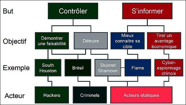 Etude Cybercriminalité 2013 de  McAfee