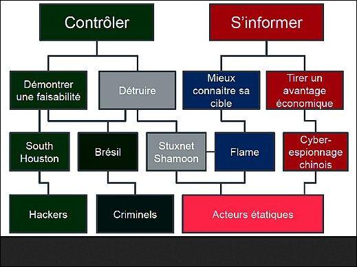 Etude cybercriminalité 2013 de Mc Afee