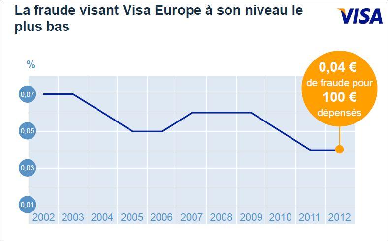 Evolution de la fraude selon Visa Europe