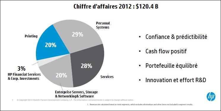 HP Chiffre d'affaires 2012 et ventilation par activités