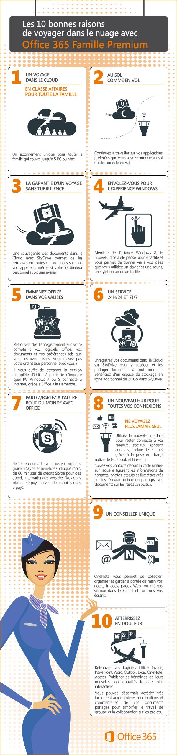 Infographie Microsoft Office 365 © Microsoft