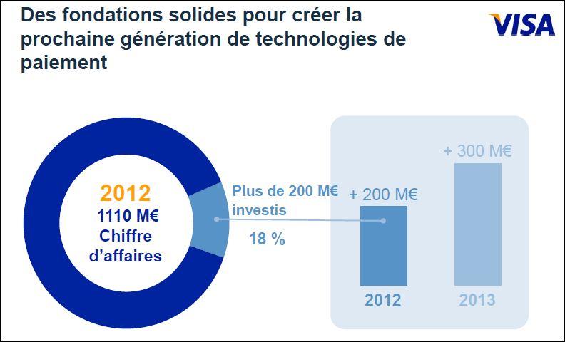 Les investissements de Visa Europe dans les technologies_en 2012