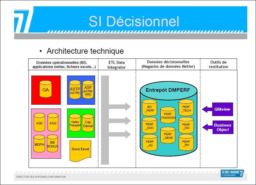 SI décisionnel, Source CG77